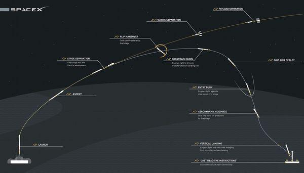 SpaceX fa atterrare il suo razzo in mezzo al mare