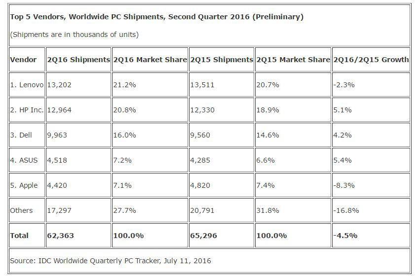 Comuputer: vendite calate meno del previsto nel secondo trimestre