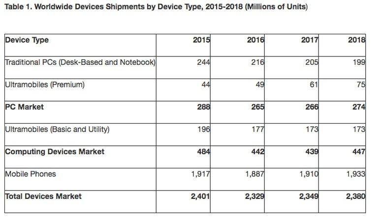 Smartphone, vendite in contrazione dell'1,6% nel 2016. Pc in calo