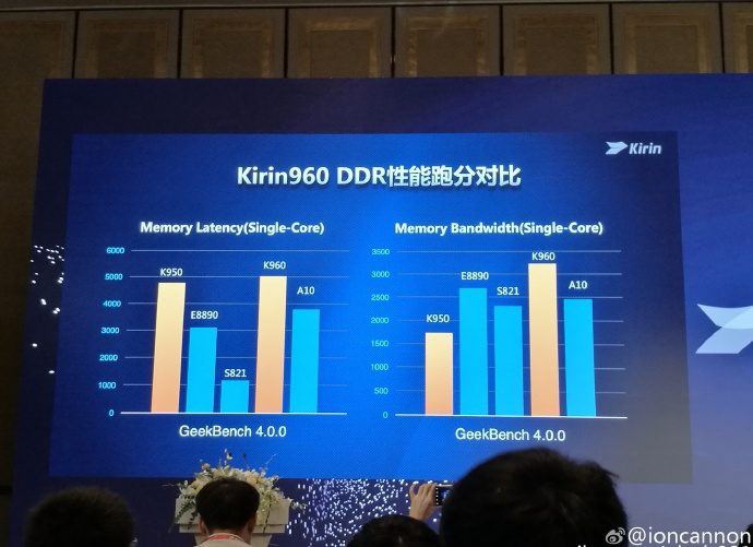 Huawei svela il chipset Kirin 960