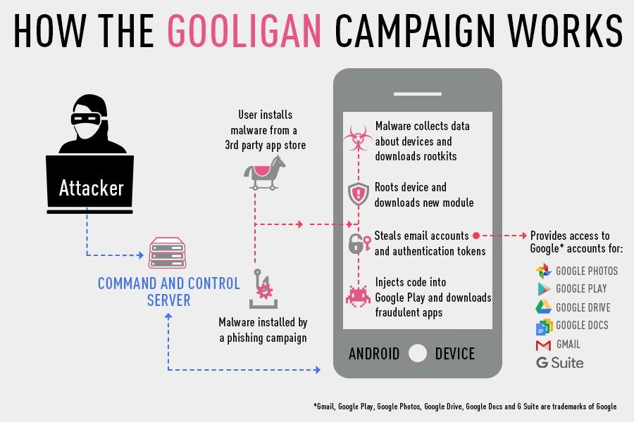 """Gooligan, il malware per Android ha colpito milioni di account Google"""""""
