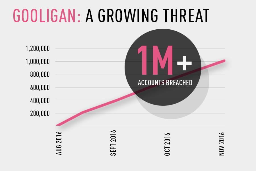 Violati oltre 1 milione di account Google attraverso app Android