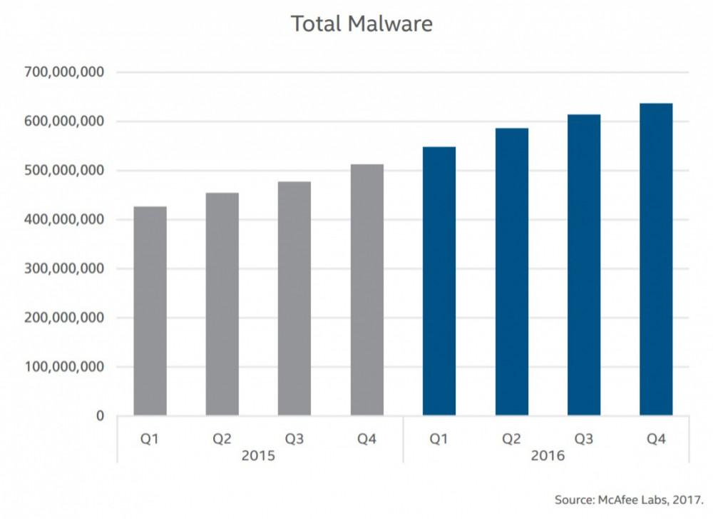 Attenzione Attacchi malware su I Mac in aumento nel 2017