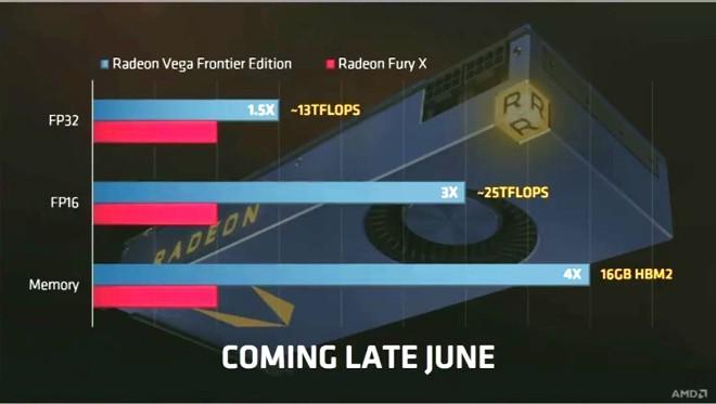 Radeon RX Vega, tre top di gamma a fine mese?