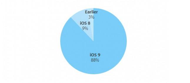 Adozione all'88 % per iOS 9, in vista dell'arrivo di iOS 10