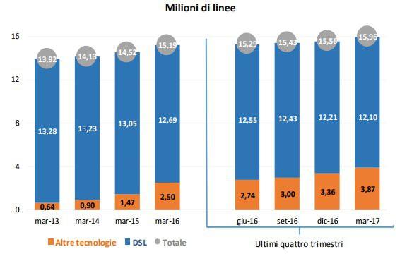 Banda larga in Italia in continuo aumento, dice l'AGCOM