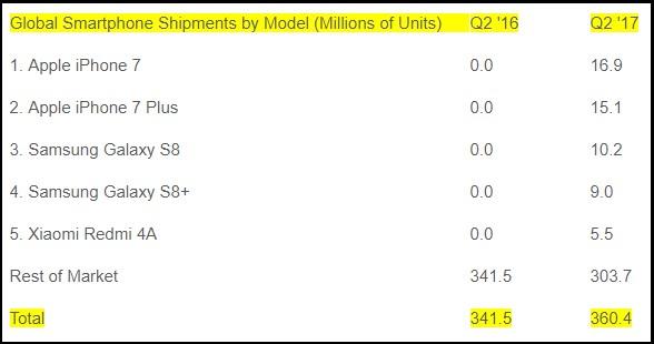Samsung Galaxy Note 8, confermati i 6GB di RAM