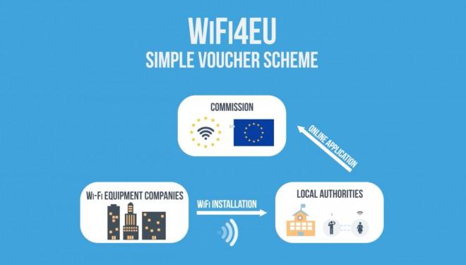 WiFi4EU, via libera alla rete WiFi europea